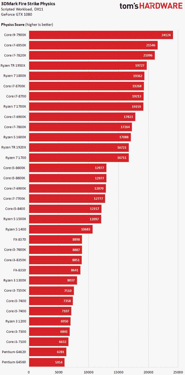 Сокеты процессора, актуальные в 2020 году