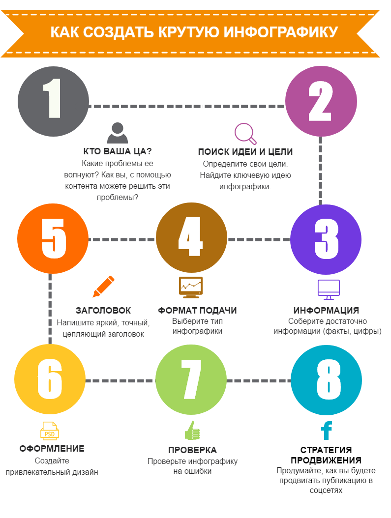 Что такое инфографика? 5 бесплатных сервисов для её создания