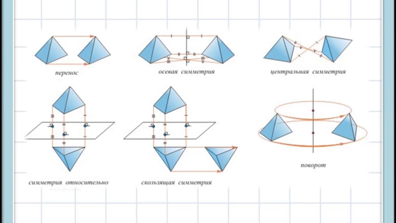 Симметрия — циклопедия