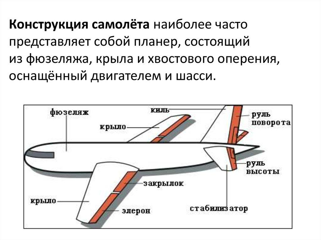 Что такое фюзеляж самолёта - краткое введение в конструкцию авиатехники
