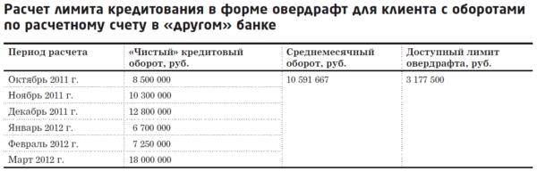 Что такое кредитный лимит: понятие, определение, выбор банков, заявка и оформление кредита - fin-az.ru