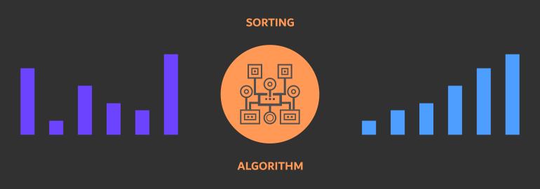 Алгоритмы сортировки в теории и на практике