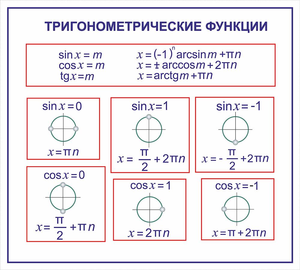 Тригонометрические функции | энциклопедия кругосвет