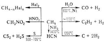 Зачем применяют метан при наборе массы