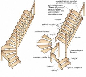 Чем профессиональная лестница отличается от обычной