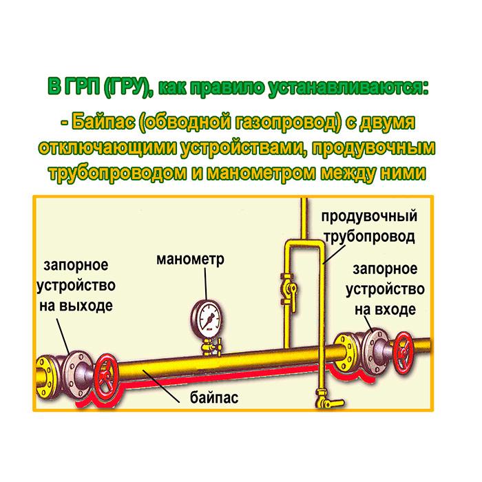 Гост р 53865-2010 системы газораспределительные. термины и определения