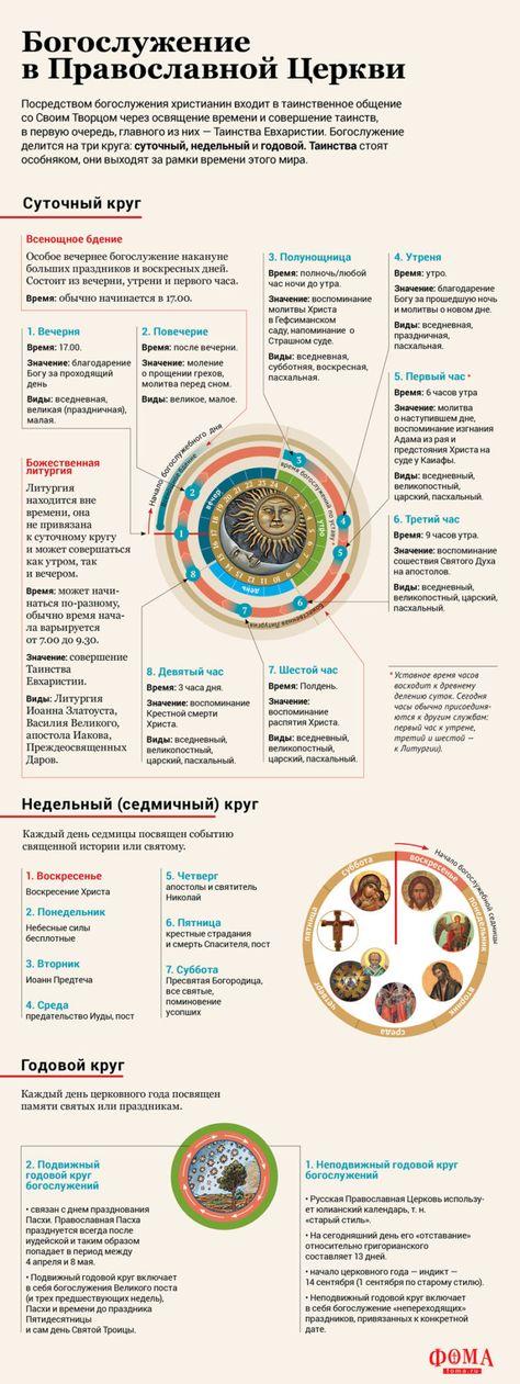 Православная литургия - история, содержание, смысл | православиум