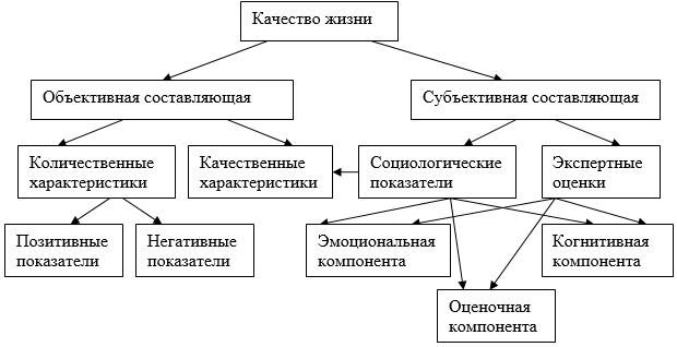 Качество жизни, россия - деловой квартал