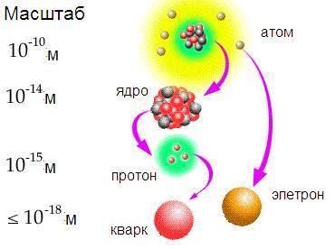 Список частиц