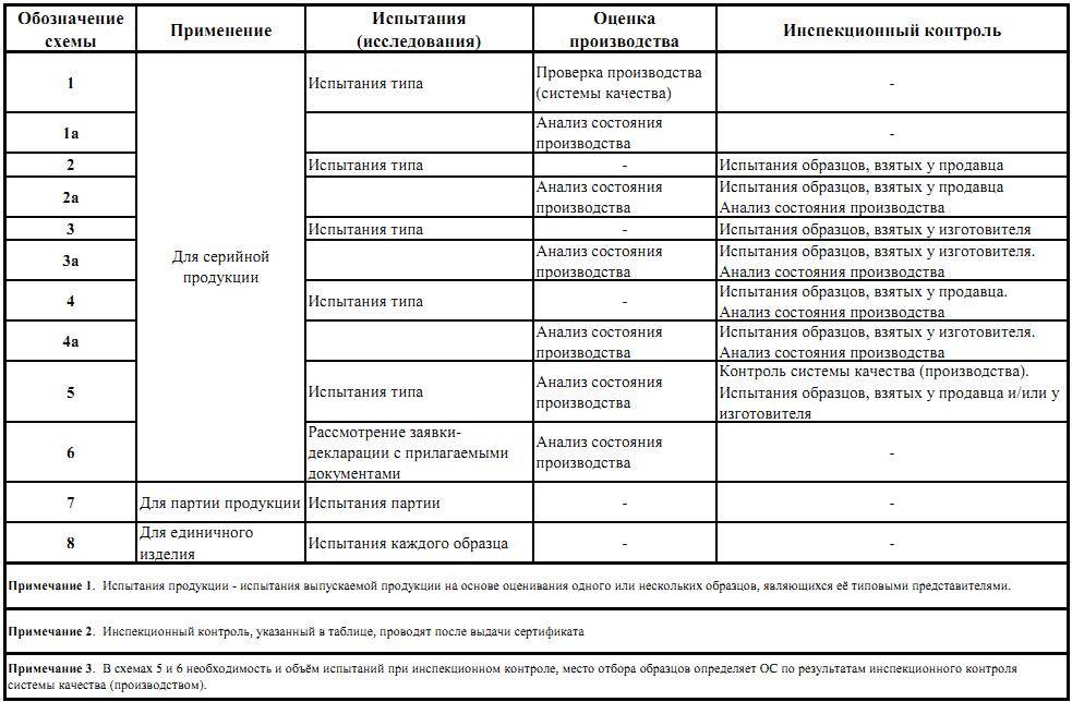 Процедура декларирования соответствия