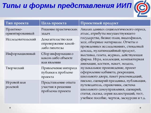 Творческий проект: определение, цели, задачи, этапы