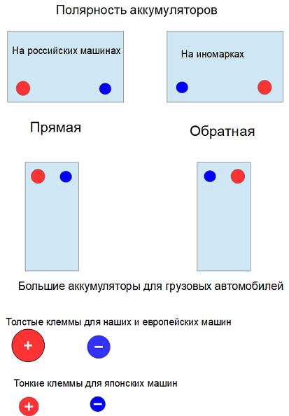 Полярность аккумулятора прямая и обратная: как определить и на что влияет