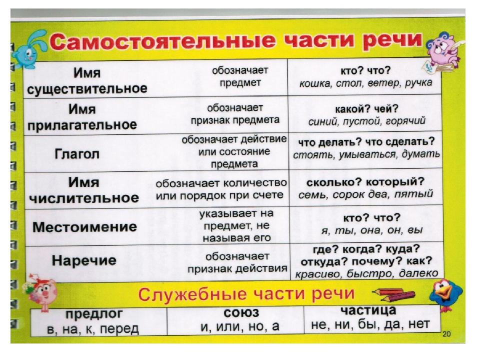 Все части речи русского языка