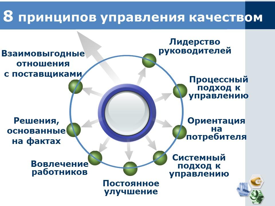 Система менеджмента качества