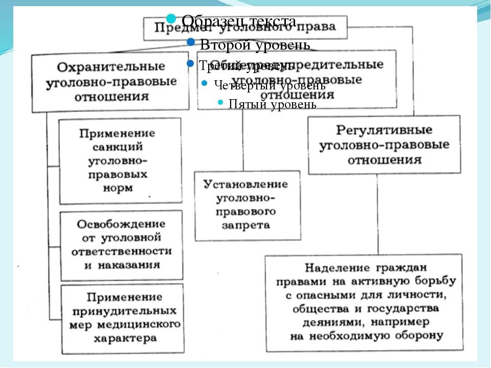 Уголовно-правовые отношения – обществознание – kaz-ekzams.ru