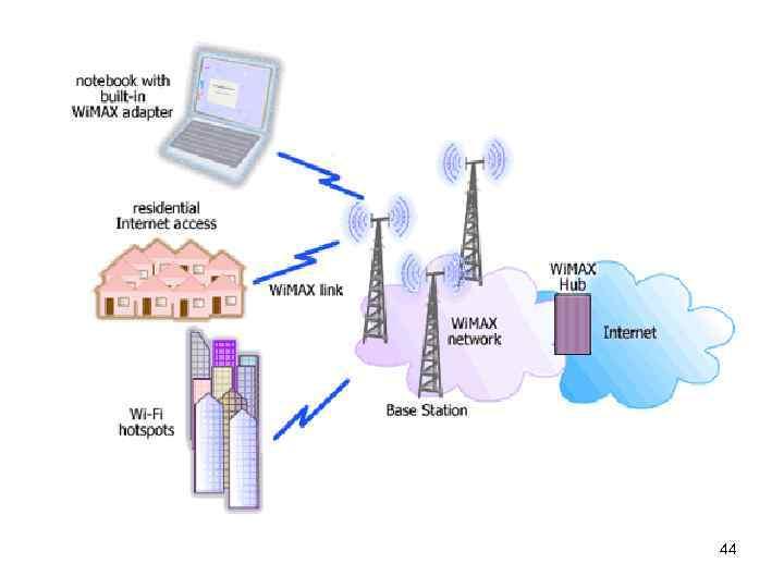 Тестирование wimax - описание стандарта, приборы для работы с wimax ( технология wimax )