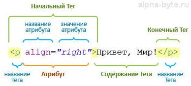 Таблица основных тегов html с примерами
