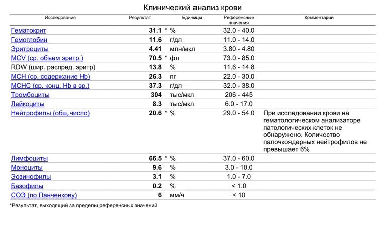 Пцр или ифа – что лучше и какие патологии позволяют выявить оба метода?   dlja-pohudenija.ru