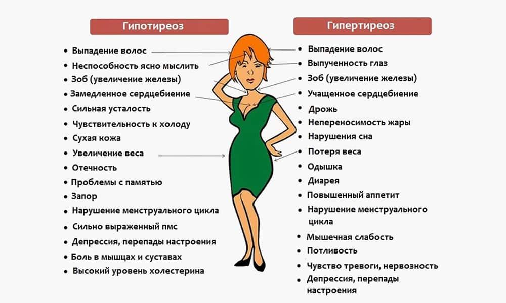 Гипертиреоз: симптомы у женщин, лечение и прогноз