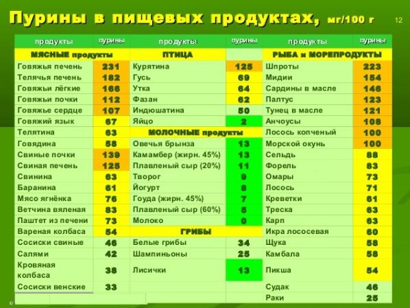 Содержание пуринов в продуктах питания: таблица показателей, нормы, влияние на организм, способы регуляции