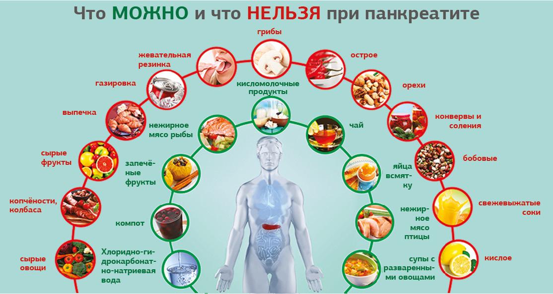 Поджелудочная железа, симптомы, признаки и лечение