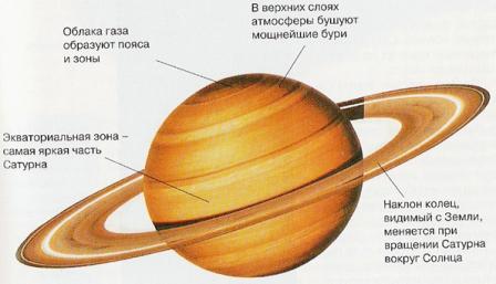 Что собой представляет планета сатурн? – vunderkind.info