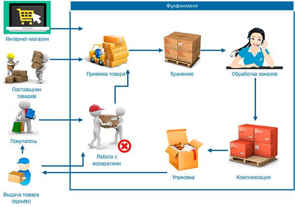 Бизнес в сфере фулфилмента с нуля: как развилась компания tempoline