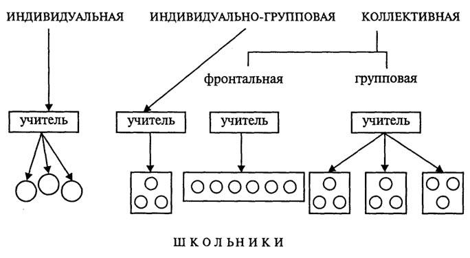 Понятие о формах организации обучения