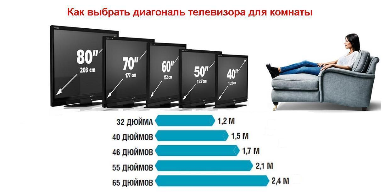 Диагональ телевизора в сантиметрах и дюймах: таблица значений