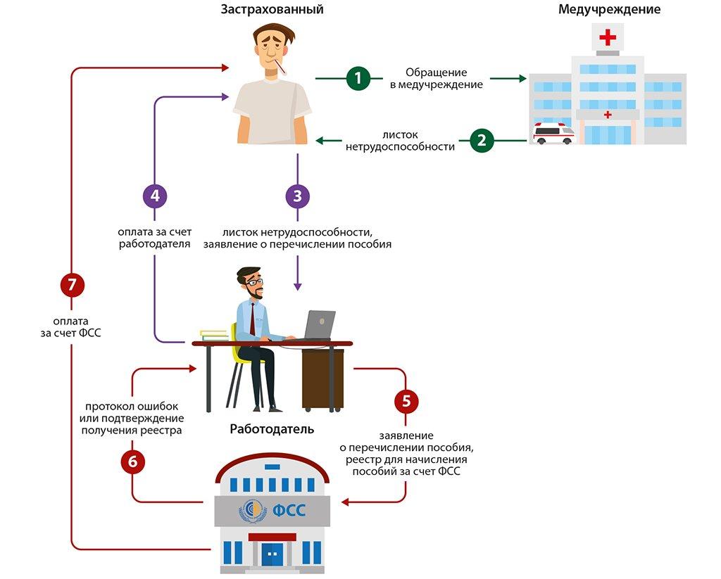 Электронный больничный – замена бумажного листа нетрудоспособности