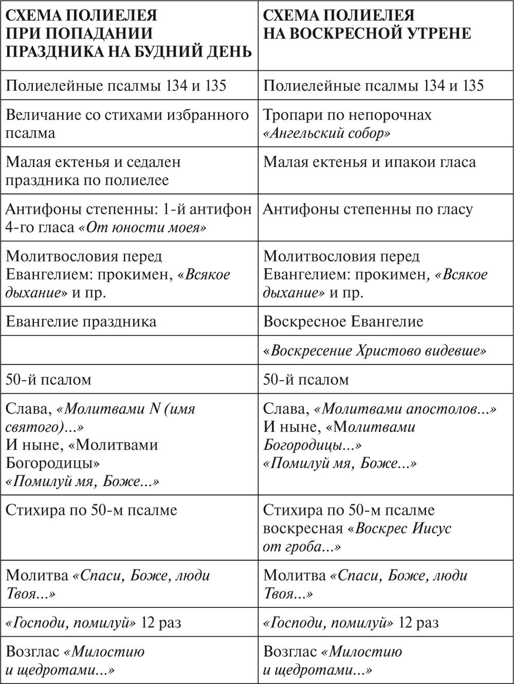 Божественная литургия: текст службы с пояснениями, сколько длится, схема, как проходит