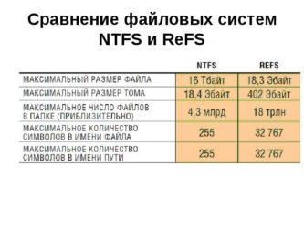 Типы файловых систем — в чем разница между fat32, ntfs и exfat