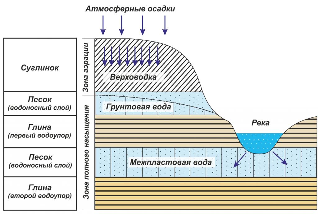 Что такое грунтовые воды? чем они отличаются от межпластовых вод? - other