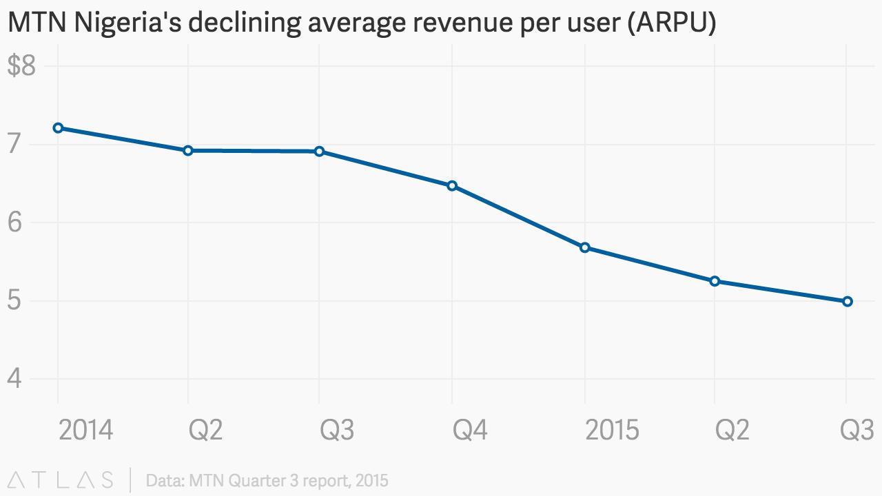 Arpu - что это такое и как влиять на этот показатель?