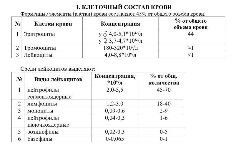 Отбор, обработка и хранение крови - labcentrifuge.ru