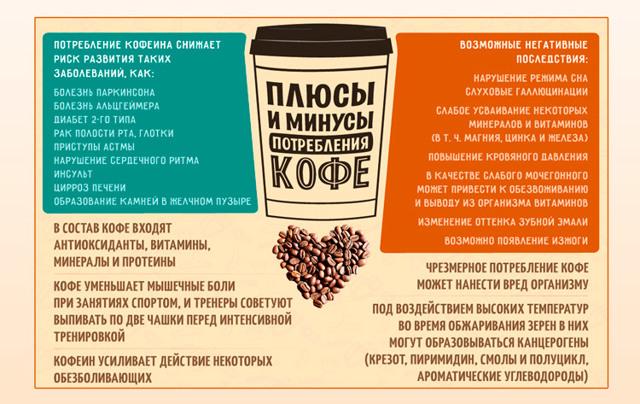 Что такое безводный кофеин и безопасно ли это? - спортивно-питание - 2020