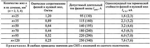 Провод сип: технические характеристики, виды, производители