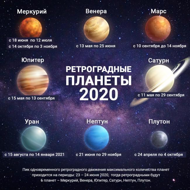 Полный парад планет 4 июля 2020 года: насколько опасен и стоит ли ждать апокалипсиса?