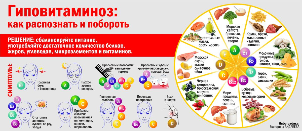 Что такое гиповитаминоз и какими симптомами он себя проявляет