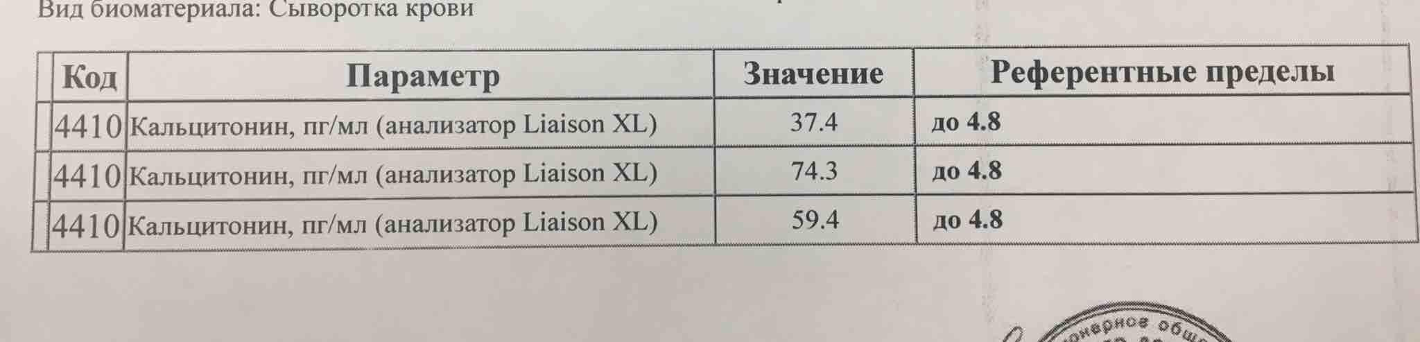 Анализ крови на кальцитонин: что показывает, норма уровня у женщин, расшифровка, как подготовиться