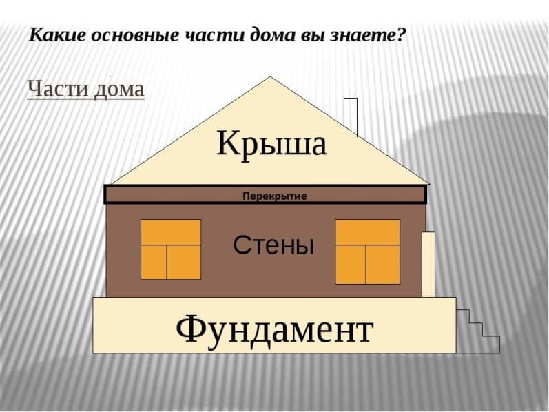 Дом-2 — википедия. что такое дом-2