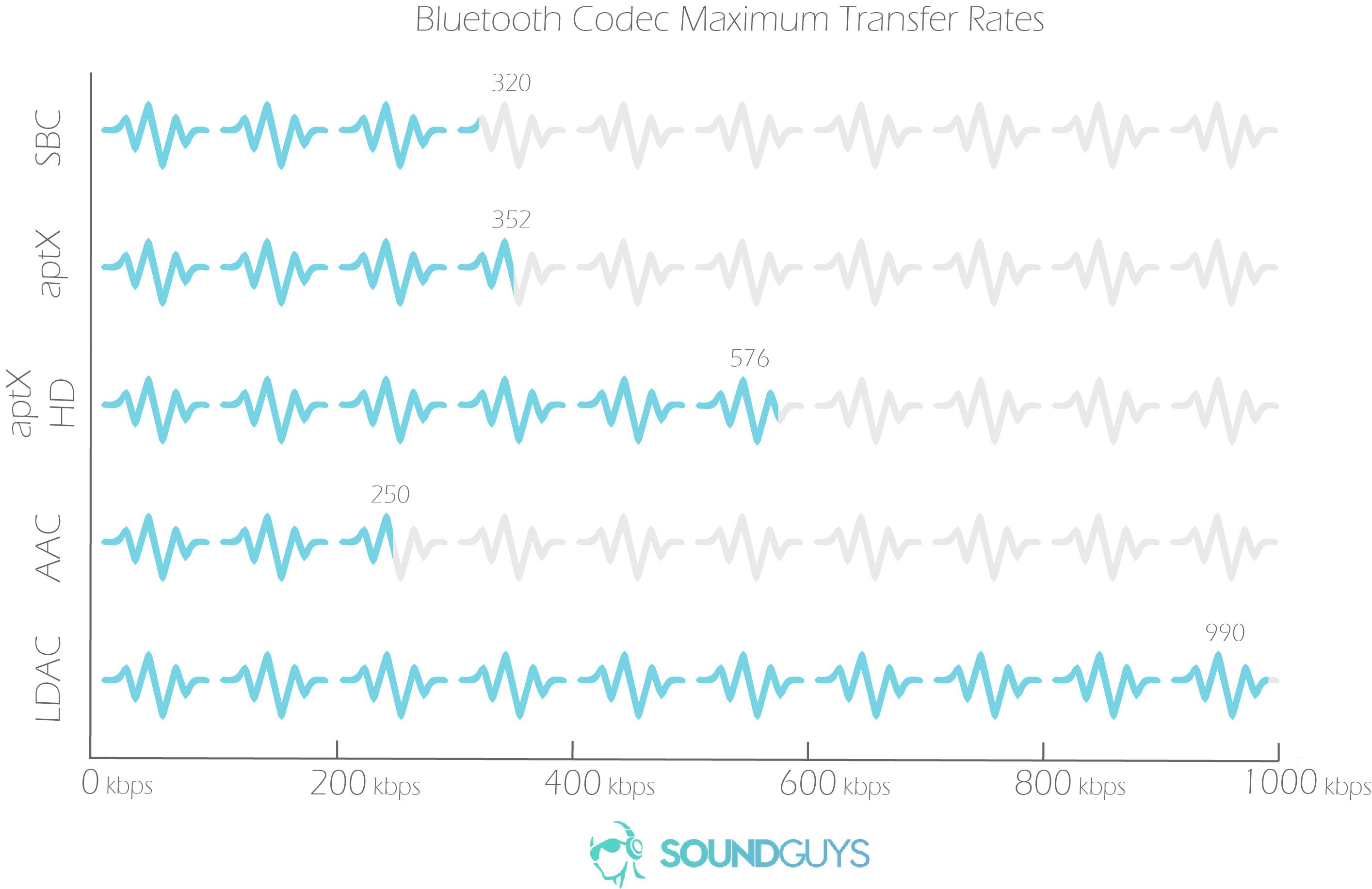 Что такое bluetooth кодеки aptx, aptx hd, aptx adaptive и low latency (в чём разница)