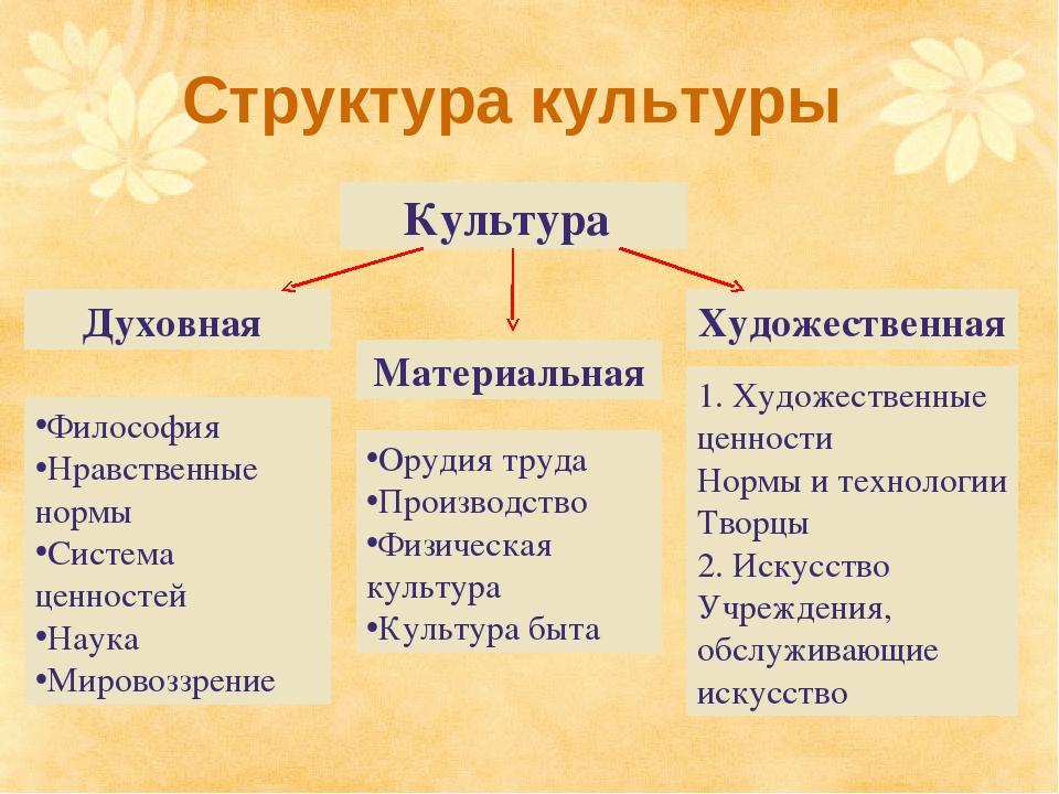 Сформулируй основные отличия духовных ценностей от материальных. материальные и духовные ценности