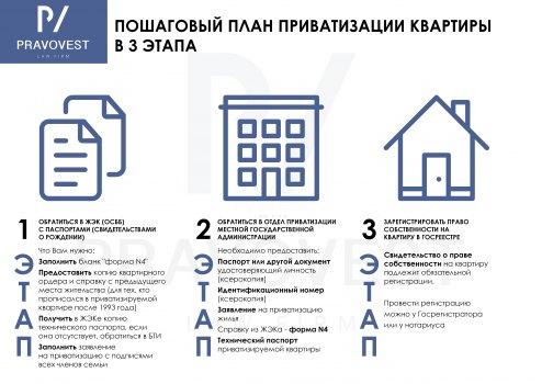 Приватизация квартиры, с чего начать, порядок и этапы приватизации жилья в 2020 году, пошаговая инструкция приватизации квартиры