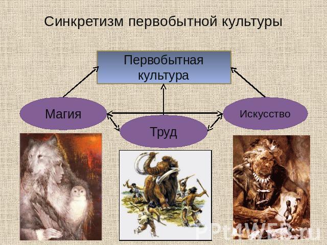 Синкретизм в философии: значение, употребление термина в других сферах и религиозный синкретизм