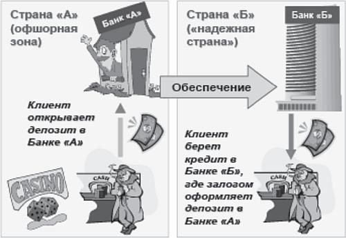 Отмывание денег — википедия
