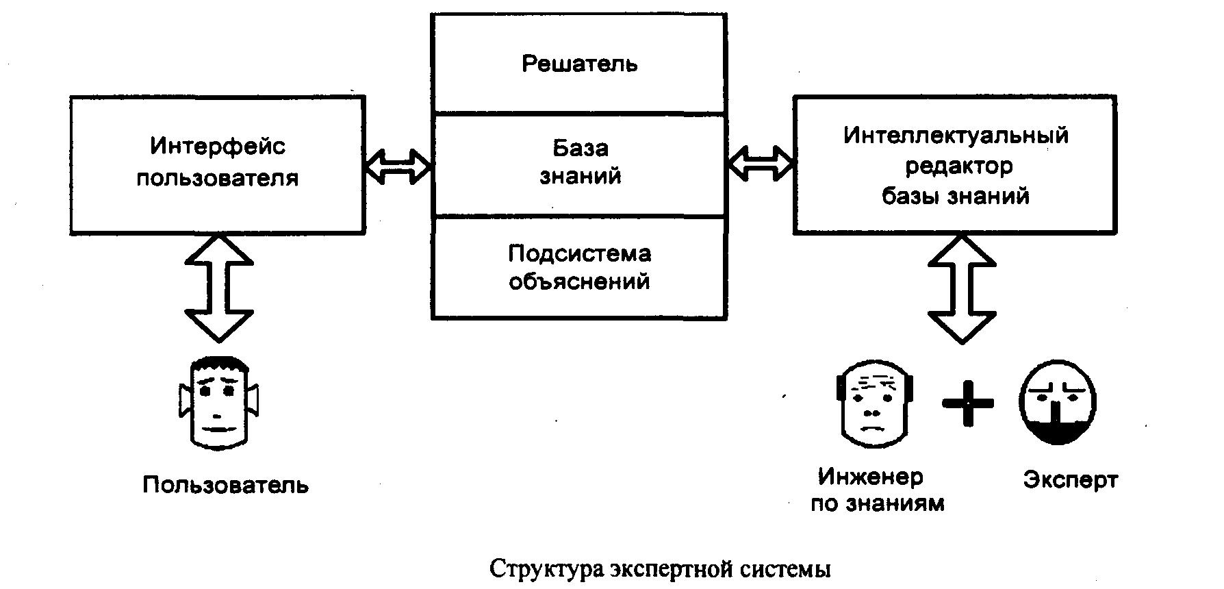 Экспертная система - expert system - qwe.wiki