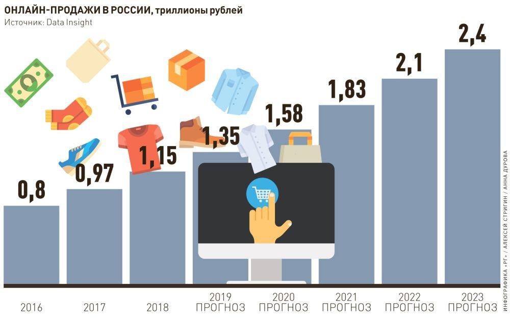 Лёгкая промышленность россии — википедия. что такое лёгкая промышленность россии