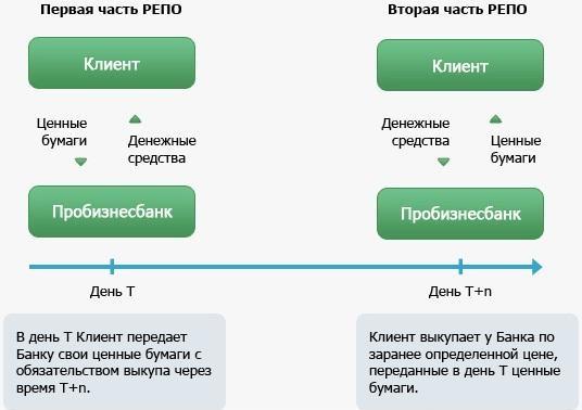 Операции репо банка россии   банк россии