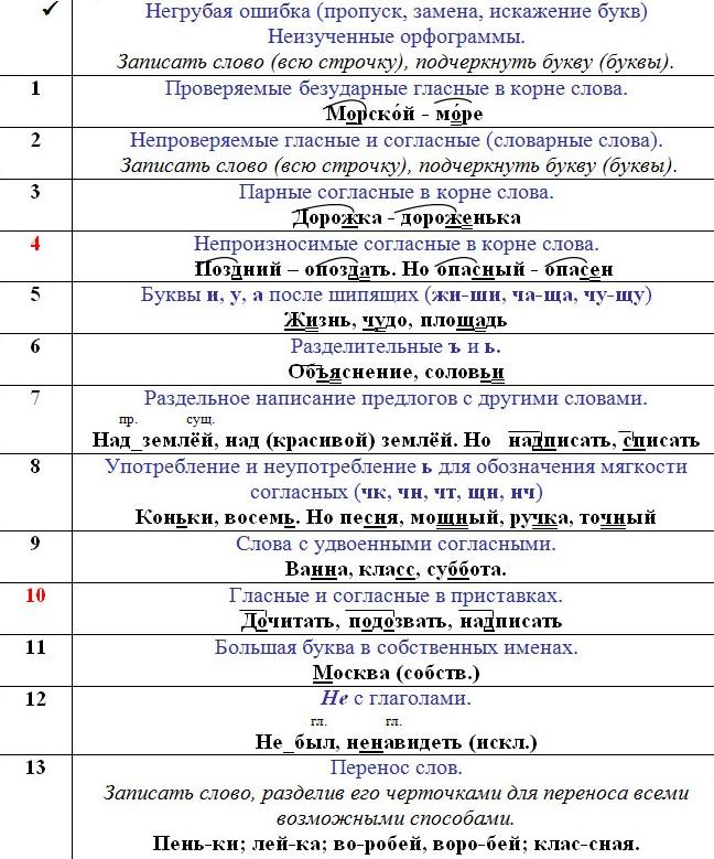 Памятка орфограмм (по русскому языку) | контент-платформа pandia.ru